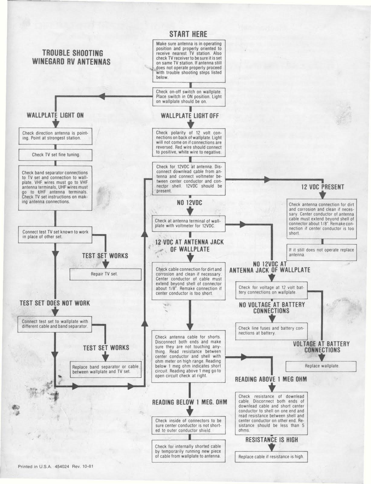 1983 Fleetwood Pace Arrow Owners Manuals: Winegard RV tv